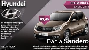 Hyundai y Dacia Sandero, marca y modelo más valorados