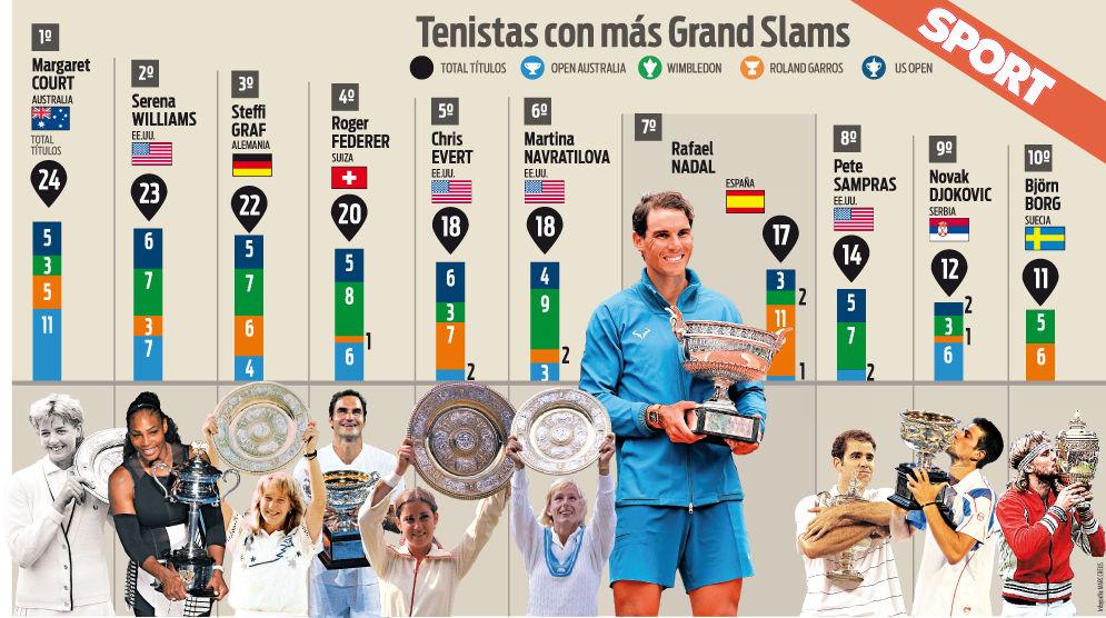 La clasificación de los tenistas con más títulos de Grand Slam