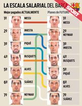 Así será el cambio de estructura salarial del Barça