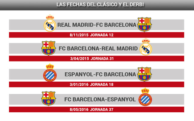 The two classic Barcelona-Real Madrid and the two derbies Barcelona-Espanyol already have dates