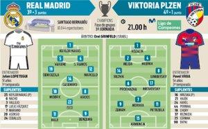 El Real Madrid recibe al Viktoria Pilsen en el Bernabéu