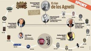 La familia Agnelli controla la Juventus desde 1923