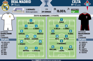 11 probables de Real Madrid y Celta