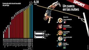 Evolución del récord mundial de salto con pértiga desde 1983