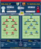 Onces probables de Málaga y Barça