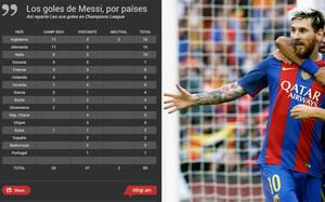 Así reparte los goles Messi, por países, en la Champions League