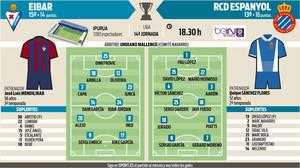 Posibles alineaciones del Eibar - Espanyol de la jornada 14 de la Liga Santander
