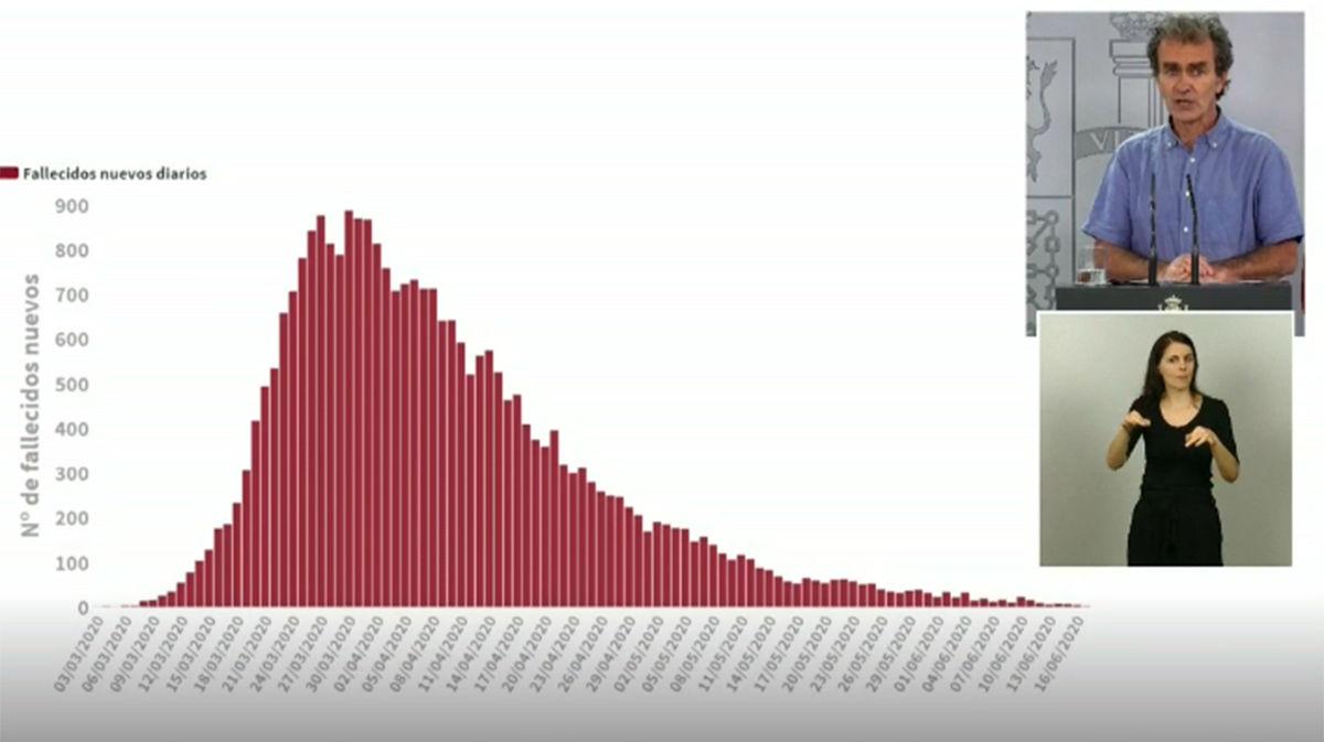 Sanidad eleva a 28.313 el número de fallecidos en España, 1.177 más que hace doce días