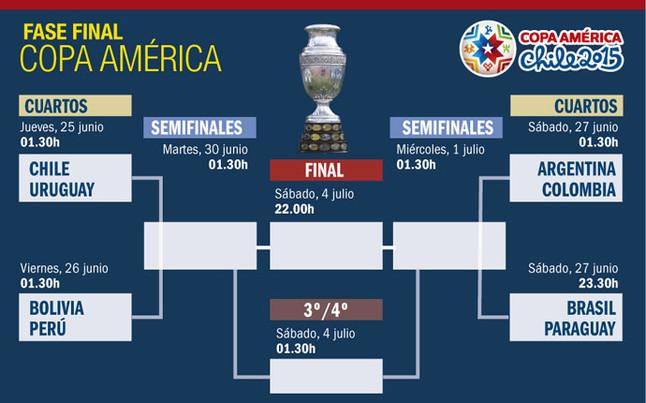 As quedan los cruces de la fase final de la copa am rica 2015 for Euroliga cuartos de final