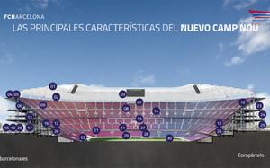 El perfil interior del nuevo Camp Nou con sus 30 características más destacadas