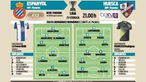 Posible once para el encuentro entre el Espanyol y el Huesca