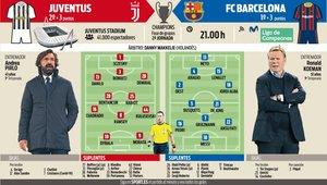 Las posibles alineaciones de Juventus y Barça