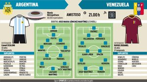 Los onces probables del Argentina - Venezuela