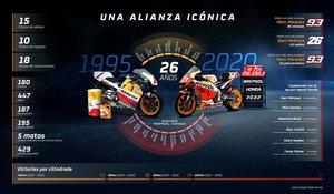 Repsol y Honda, 26 años de éxitos