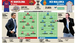 La previa del FC Barcelona - RCD Mallorca de este sábado en el Camp Nou