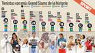 Federer, cuarto tenista con más Grand Slams de la historia