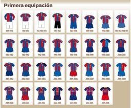 Todas las camisetas que ha lucido el primer equipo del FC Barcelona (1899-2016)