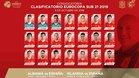 La lista de la selección Sub 21