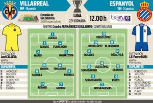 Los posibles onces de Villarreal y Espanyol