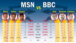 Las estadísticas de la BBC y de la MSN en la Liga BBVA 2014-15 ee823f17265