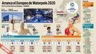Toda la información que debes saber sobre el Europeo de Budapest