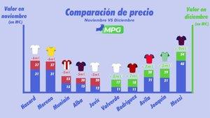 La evolución de los precios de los jugadores más destacados en MPG