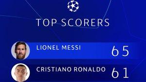 Leo Messi, por delante de Cristiano en esta clasificación