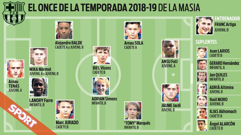 El once de la temporada de la cantera del Barça