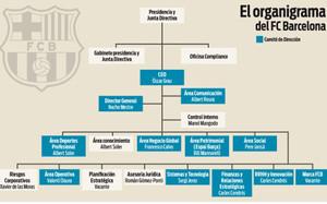 El organigrama del FC Barcelona