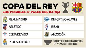 Los posibles rivales del FC Barcelona en los cuartos de final de la Co