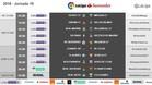 Estos son los horarios de la jornada 19 de la Liga Santander 2017 / 2018