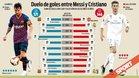 Una década de duelo entre Messi y Cristiano