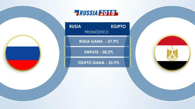 Cara a cara: Rusia VS Egipto