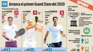La carrera de Federer, Nadal y Djokovic por los Grand Slams