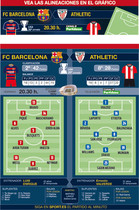 Estas son las posibles alineaciones del Barça y Athletic
