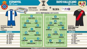 Las probables alineaciones del Espanyol-Rayo Vallecano