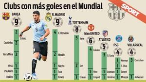 Los jugadores del FC Barcelona y los del Real Madrid son los que más goles están convirtiendo en el Mundial 2018 de Rusia