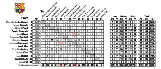 Estadística de pases en el Barça-Slavia (0-0)