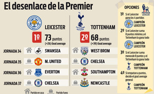 Premier League Calendario.Calendario Premier League De Leicester Y Tottenham