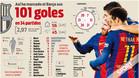 Disección de los 101 goles del FC Barcelona 2016-17 en la Liga