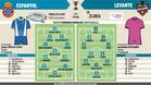 El Espanyol-Levante, en los octavos de final de Copa