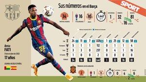 Los números de Ansu Fati con el FC Barcelona y la Selección de España