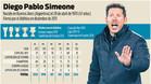 Los números de Simeone en el Atlético