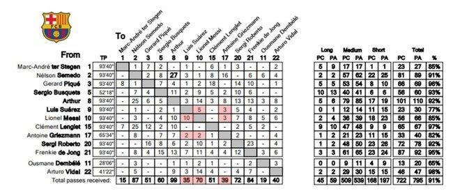 Estadística de pases en el Barça-Inter de la Champions