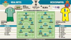 Probables alineaciones del Betis-Espanyol