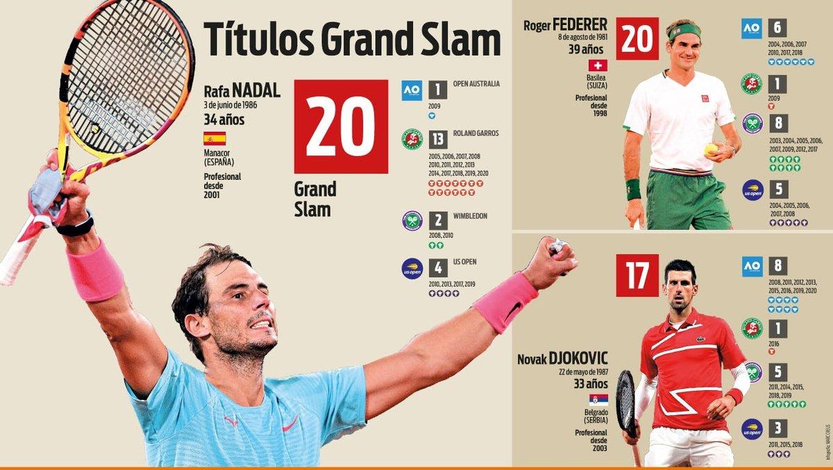 Nadal Iguala A Federer Con 20 Titulos De Grand Slam