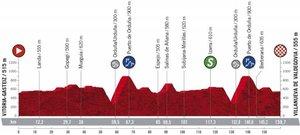La Etapa 7 de La Vuelta 2020