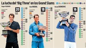 Federer, Nadal y Djokovic mantienen su pugna en los Majors