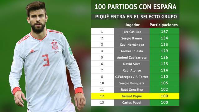 Piqué, centenario con la selección española
