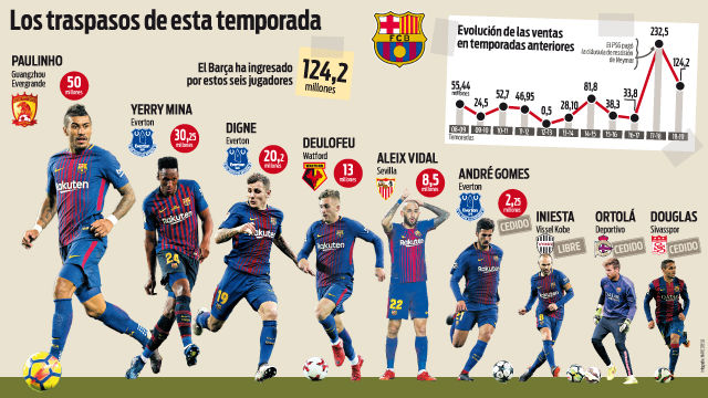 El Barça bate un récord de ventas